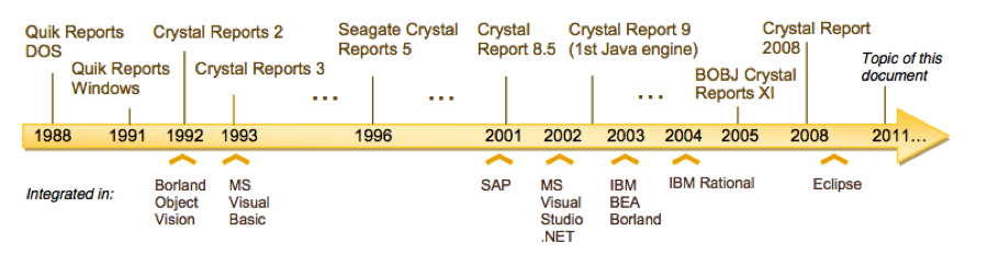 SAP Crystal Reports Timeline